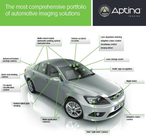 ON Semiconductor spends $400M buying Aptina image sensor ...
